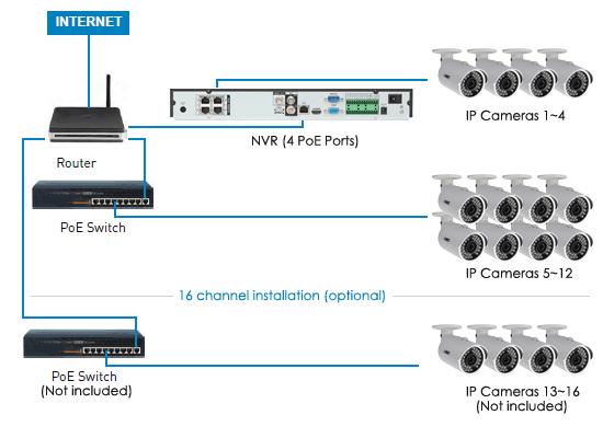 poe camera wiring wiring block diagram CCTV Camera Systems diagram ip cameras wire file xw20257 poe ip camera wiring cctv camera wiring diagram sample wiring