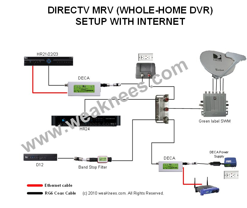 whole house dvr cable wiring online wiring diagram rh 6 vcop autofit wrohm de