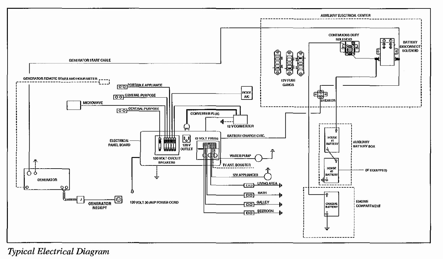 7 Pin Rv Wiring Diagram
