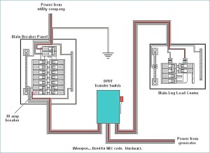 Generator Automatic Transfer Switch Wiring Diagram Sample | Wiring Diagram Sample