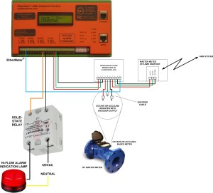 Neptune Water Meter Wiring Diagram Download | Wiring