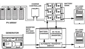 Rv Inverter Charger Wiring Diagram  Wiring Solutions
