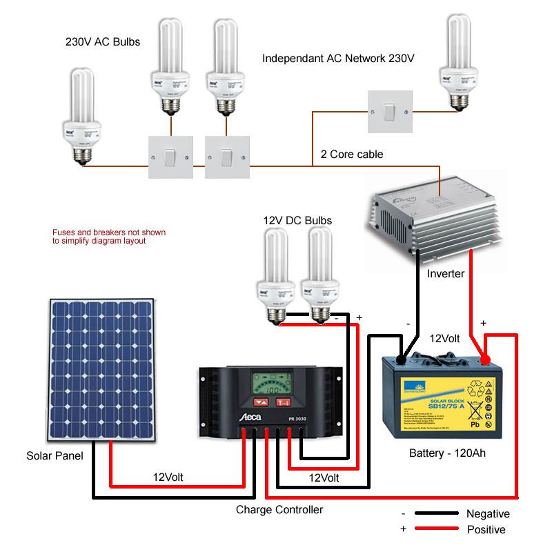 dc solar system wiring diagram schematics wiring diagrams u2022 rh orwellvets co off grid solar power system wiring diagram solar power wiring diagram pdf