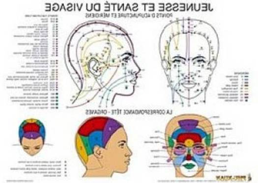 point d'acupuncture visage