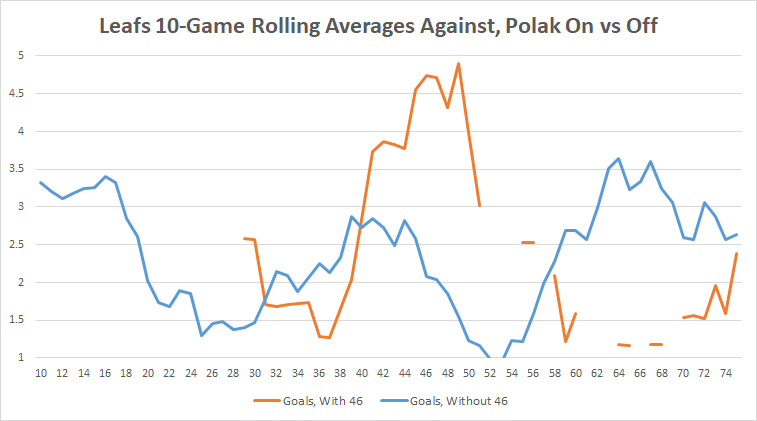 Playoff Polak: What's real, and what isn't