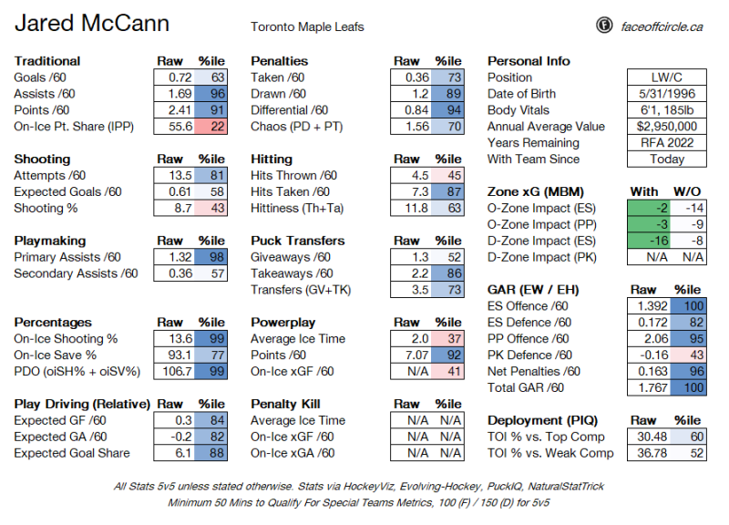 Leafs beat the Expansion Deadline clock, acquire McCann from Pittsburgh