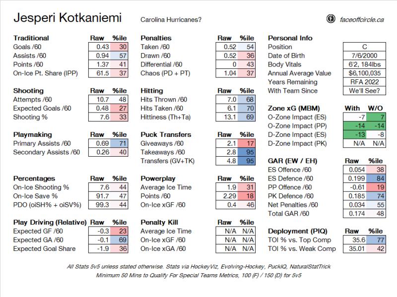 Should Montreal call Carolina's bluff on Jesperi Kotkaniemi?