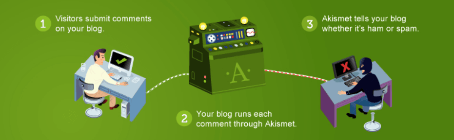 Akismet Anti Spam: best wordpress plugins for blogs