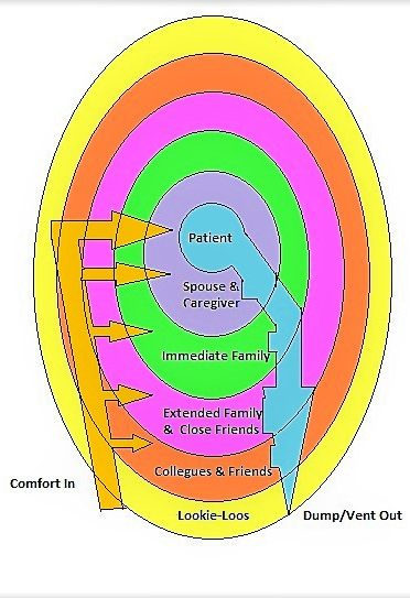 Ring Theory of Cancer Support