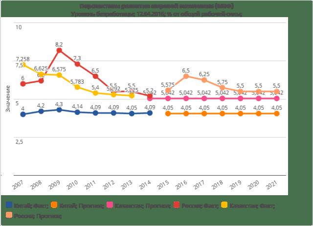 Сколько безработных в Китае, Казахстане и России официально