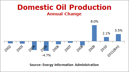 Domestic Oil Production, Annual Change, 2000 to 2011