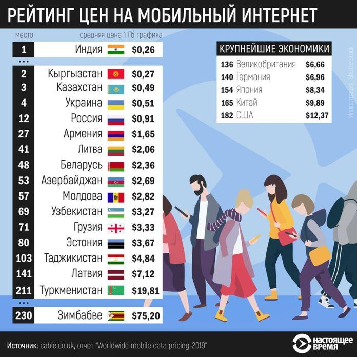 Rating Mobile Internet