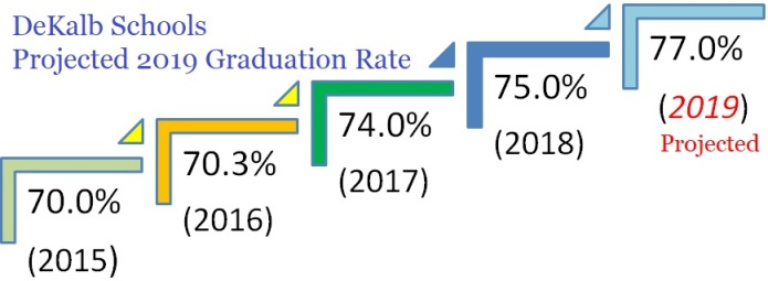 DeKalb Schools Expected Graduation Growth