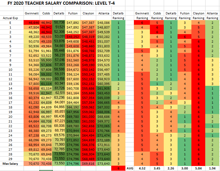 T4 - Bachelors - Teachers - Salary Schedule Comparison - FY2020 Metro Atlanta