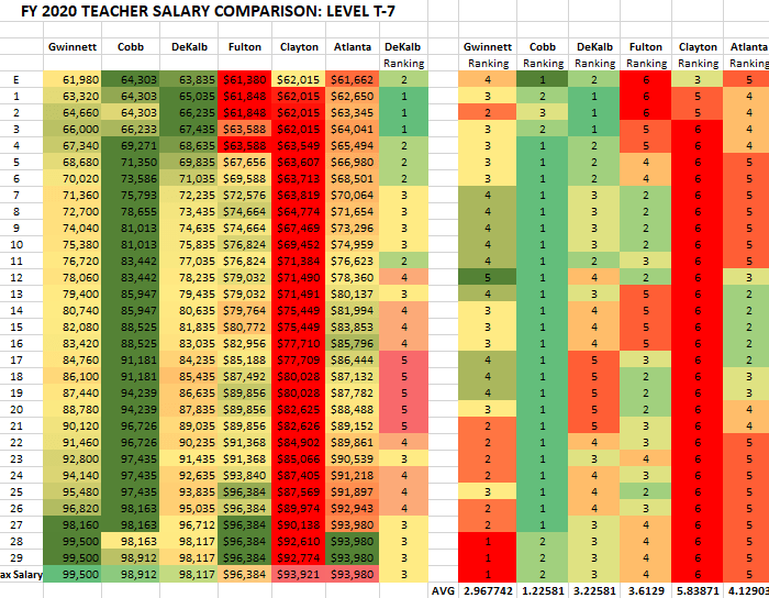 T7 - Doctorate - Teachers - Salary Schedule Comparison - FY2020 Metro Atlanta