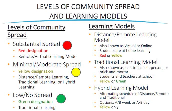 Learning Models