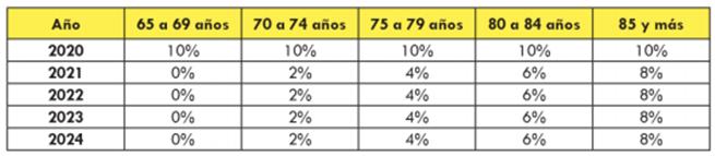El cuadro representa el incremento porcentual en el valor de la Pensión Básica Solidaria según tramo de edad. Fuente: Fundación SOL en base a tabla presentada en Informe Financiero que acompaña el Proyecto de Ley.
