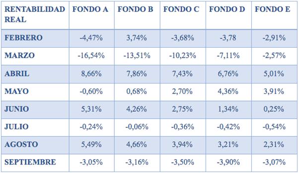 La tabla muestra la rentabilidad real de los fondos de pensiones deflactada por la UF en porcentaje. Elaboración propia realizada con datos de la Superintendencia de Pensiones.