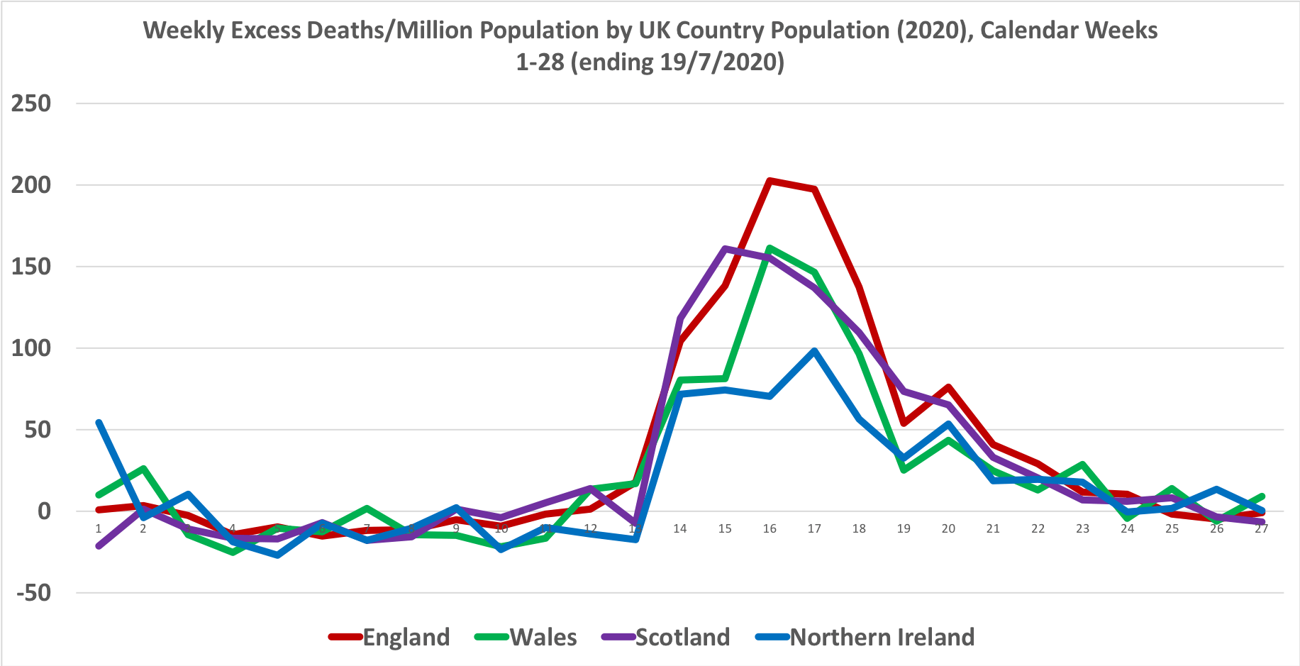 How Has Covid 19 Contributed To Excess Deaths In Northern Ireland Factcheckni