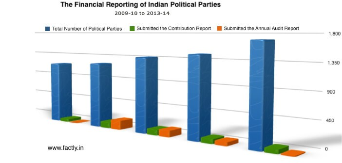 The-Financial-Reporting-Indian-Political-Parties