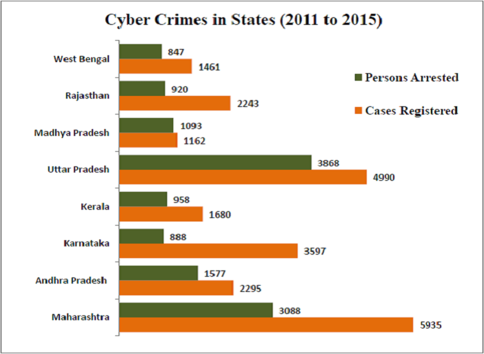 cyber crimes in which state tops the chart factly cyber crimes in cyber crimes in