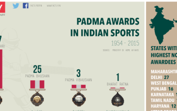 Padma Awards in Indian Sports Infographic Featured Image