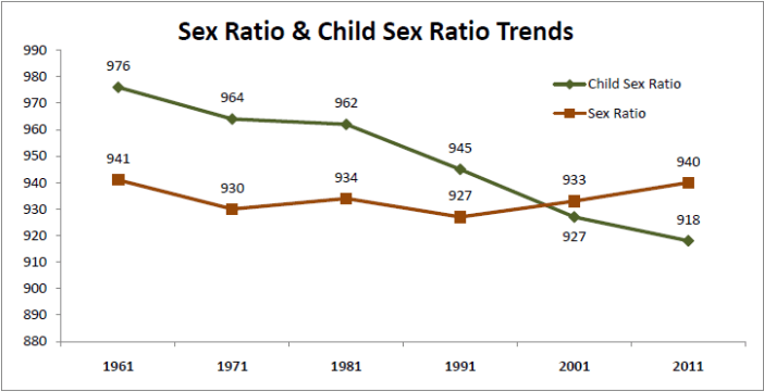 Beti Bachao - Sex Ratio and Child Sex Ratio Trends
