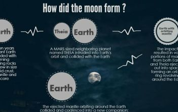 how did the moon form infographic - featured image