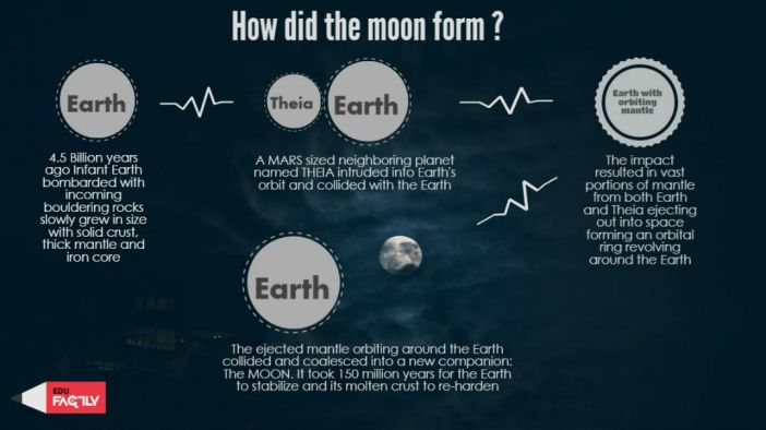 how did the moon form infographic