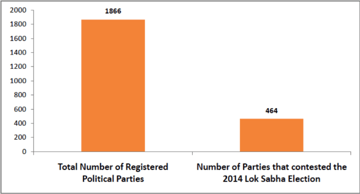 Number of Political Parties in India