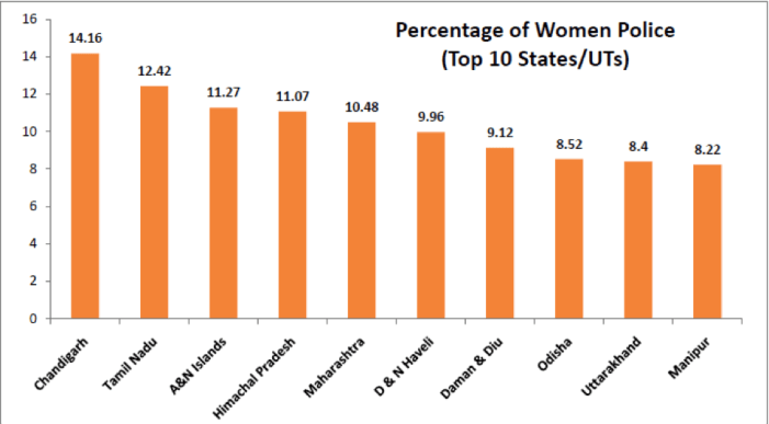 Percentage of women police - top 10 states - women police in india