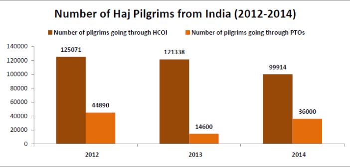 hajj pilgrimage subsidy india_number of pilgrims