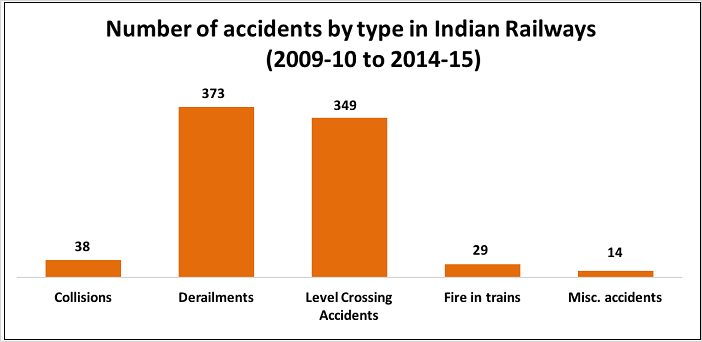 indian-railway-accidents-statistics_number-of-accidents-by-type-1