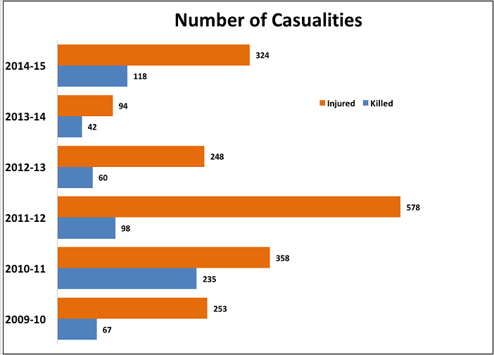 indian-railway-accidents-statistics_number-of-casualties-4