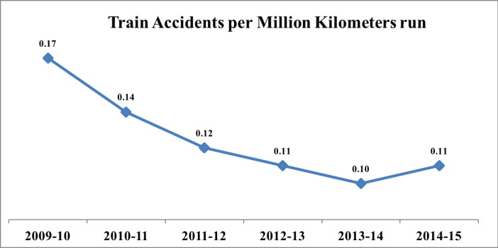 indian-railway-accidents-statistics_train-accidents-per-million-km-3