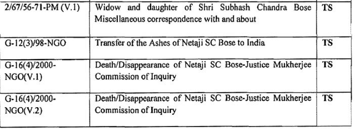 netaji_declassified_files_-_list_of_top_secret_files