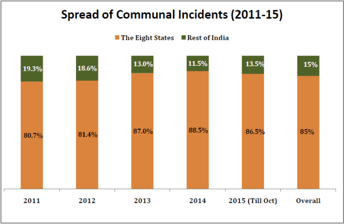 communal incidents in india_spread of communal incidents