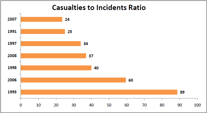 More than 2000 people lost their lives in Terrorist incidents_casualties to incidents ratio