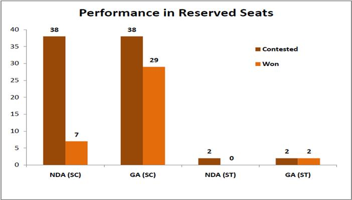 Statistical Highlights of the Bihar 2015 Assembly Elections_performance in reserved seats