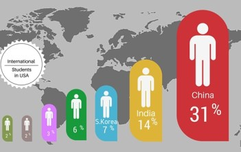 Top-10 countries of Origin of International Students featured image factly