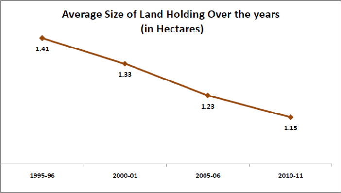 agricultural land holdings statistics india_average size of land holding over the years