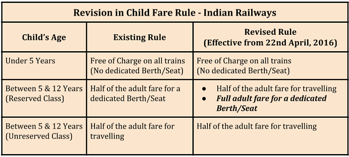 indian railways revision of child fare rules_new rules