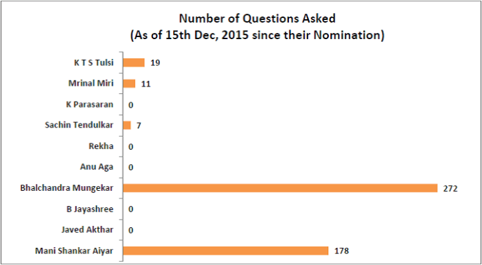 performance of nominated members of rajya sabha_number of questions asked