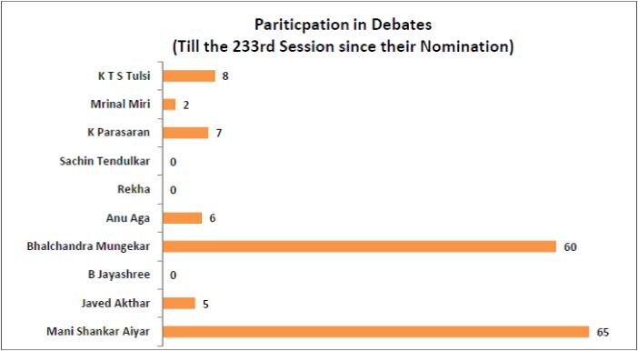 performance of nominated members of rajya sabha_participation in debates