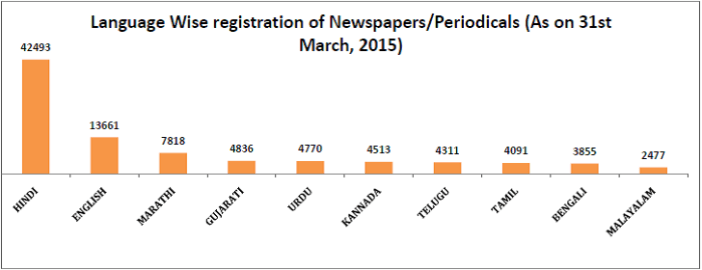 print media publications growth in digital age_language wise registration