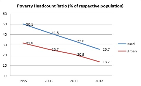 rural india behind urban india in progress_poverty headcount ratio