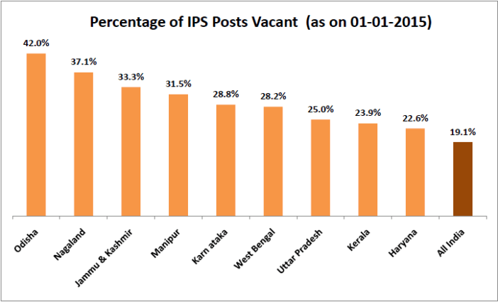 severe shortage of ips officers in india_percentage of ips posts vacant