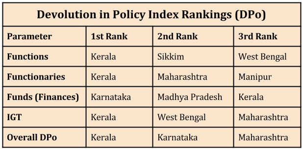Empowering Local Governments in India_devolution in policy index rankings
