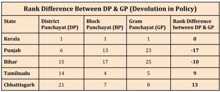 Empowering Local Governments in India_rank difference between dp and gp_n