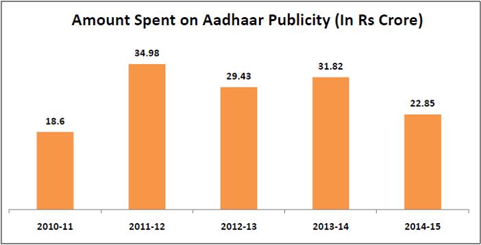 aadhar card not mandatory advertisements promoting it_amount spent in aadhaar publicity